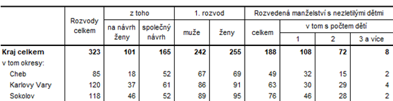 Rozvody v Karlovarském kraji a jeho okresech v 1. pololetí 2021 (předběžné údaje)
