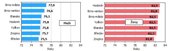 Graf 1 Naděje dožití při narození v okresech Jihomoravského kraje (průměr za období 2016 až 2020)