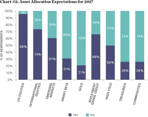 Očekávaná alokace investic v roce 2017