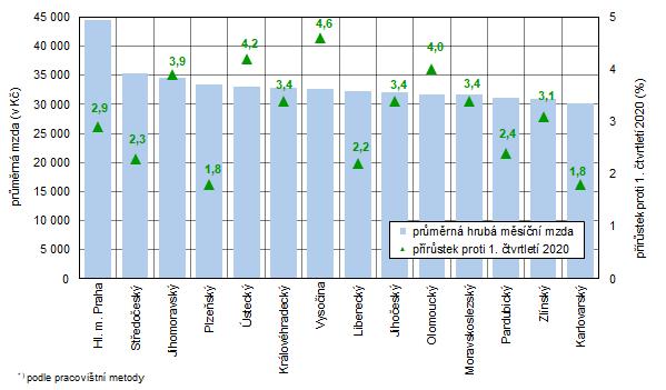 Průměrná hrubá měsíční mzda a její meziroční nárůst v krajích České republiky v 1. čtvrtletí 2021