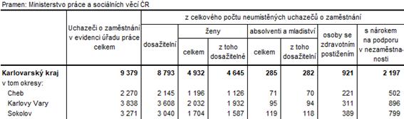 Neumístění uchazeči v okresech Karlovarského kraje k 31. 8. 2021