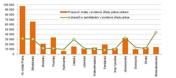 Počet pracovních míst a uchazečů o zaměstnání v krajích ČR k 31. 8. 2021