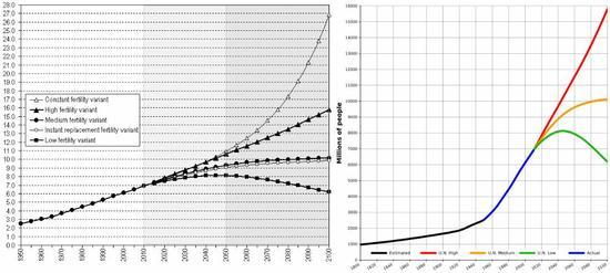 Výhled růstu světové populace do roku 2100