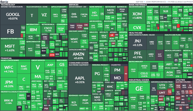 S&P 500 (12. února 2016)