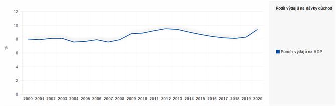 Graf - Graf 1 - Podíl výdajů na dávky důchodového pojištění na HDP (%)