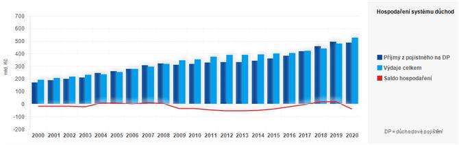 Graf - Graf 2 - Hospodaření systému důchodového pojištění v letech 2000 - 2017 (v mil. Kč)