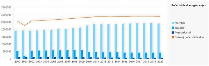 Graf - Graf 3 - Počty důchodců celkem