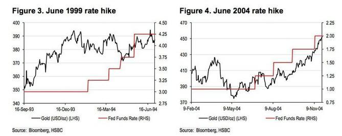 Vývoj cena zlata po zvýšení sazeb Fedu II