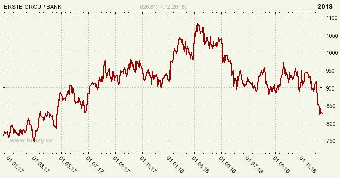 ERSTE GROUP BANK AG - ERSTE BANK - Graf ceny akcie cz