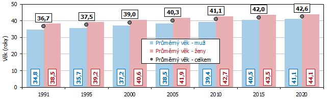 Graf 1 Průměrný věk obyvatel v Jihomoravském kraji v letech 1991 až 2020 (k 31. 12.)