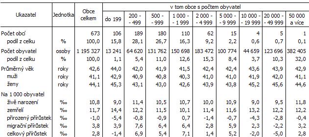 Tab. 2 Vybrané údaje za velikostní skupiny obcí Jihomoravského kraje k 31. 12. 2020