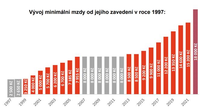 Minimální mzda - vývoj mzdy do 2022 se zvýšením na 18000Kč