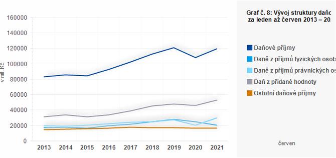 Graf - Graf č. 8: Vývoj struktury daňových příjmů obcí za leden až červen 2013 – 2021 (v mil. Kč)