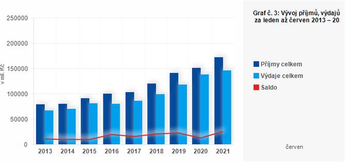 Graf - Graf č. 3: Vývoj příjmů, výdajů a salda krajů za leden až červen 2013 – 2021 (v mil. Kč)