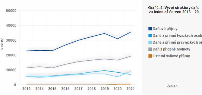 Graf - Graf č. 4: Vývoj struktury daňových příjmů krajů za leden až červen 2013 – 2021 (v mil. Kč)