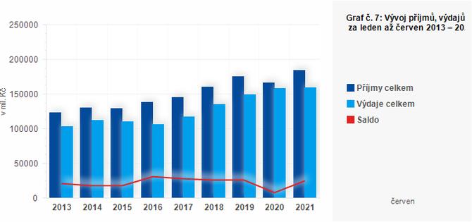 Graf - Graf č. 7: Vývoj příjmů, výdajů a salda obcí za leden až červen 2013 – 2021 (v mil. Kč)