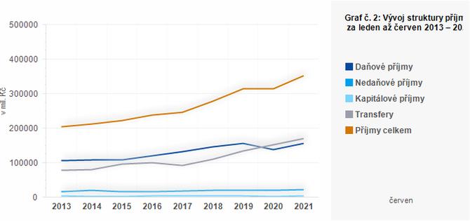 Graf - Graf č. 2: Vývoj struktury příjmů ÚSC za leden až červen 2013 – 2021 (v mil. Kč)