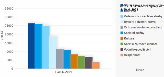 Graf - Graf č. 9: Odvětvové výdaje obcí k 30. 6. 2021 (v mil. Kč)