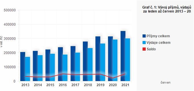 Graf - Graf č. 1: Vývoj příjmů, výdajů a salda ÚSC za leden až červen 2013 – 2021 (v mil. Kč)
