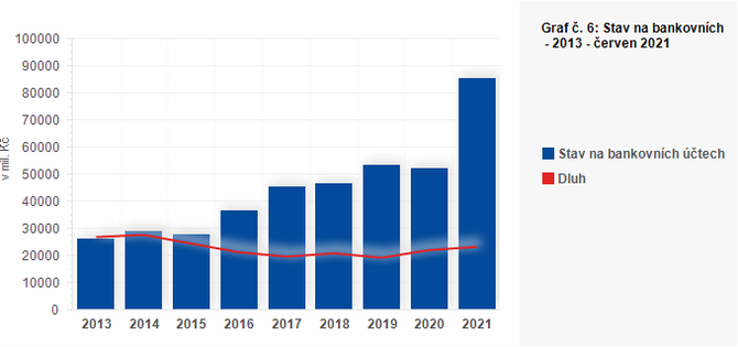 Graf - Graf č. 6: Stav na bankovních účtech a dluh krajů včetně jimi zřízených PO