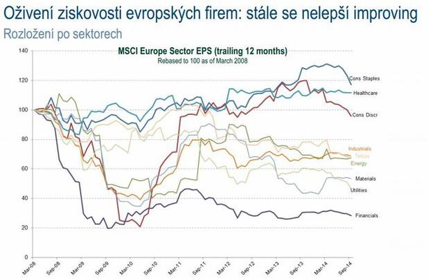 Oživení ziskovosti evropských firem