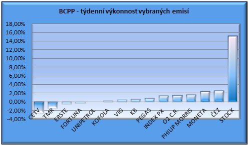 BCPP graf týdenní výkonnosti