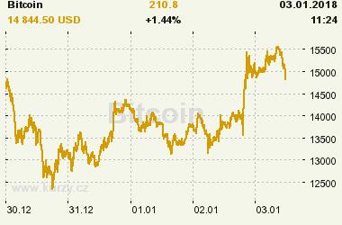 Online graf vývoje ceny komodity Bitcoin