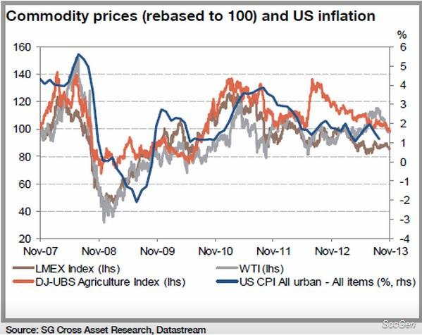 Ceny komodit