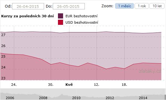 Graf - vývoj USD / EUR