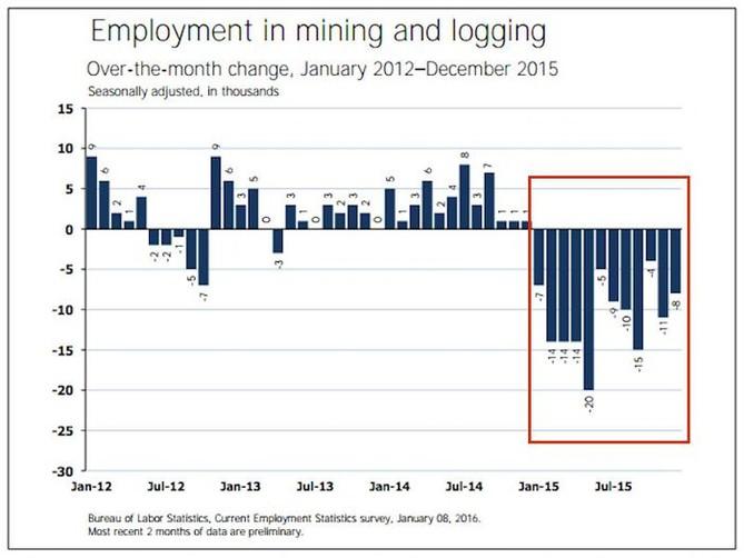 Přírůstky a úbytky pracovních míst v USA v sektoru těžby