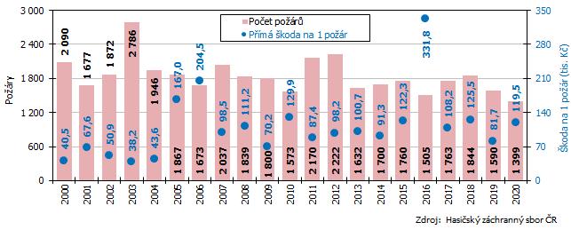 Graf 1 Počet požárů a přímá škoda připadající na jeden požár v Jihomoravském kraji