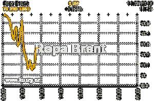 Online graf vA½voje ceny komodity Ropa Brent