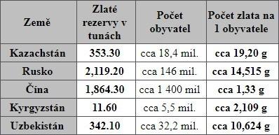 prepocet_zlatych_rezerv_na_obyvatele sousednich_zemi_kazachstánu