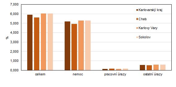 Průměrné procento dočasné pracovní neschopnosti pro nemoc a úraz v Karlovarském kraji a jeho okresech v roce 2020
