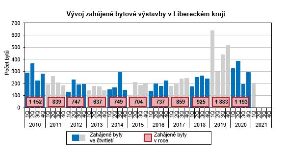 Graf: Vývoj zahájené bytové výstavby v Libereckém kraji