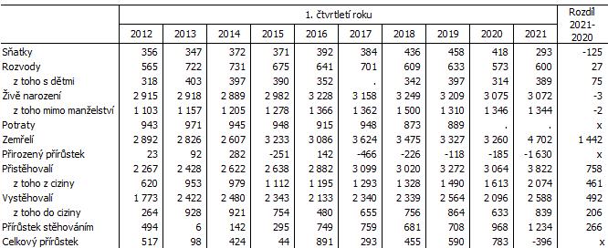 Tab. 2 Pohyb obyvatelstva v Jihomoravském kraji v 1. čtvrtletí