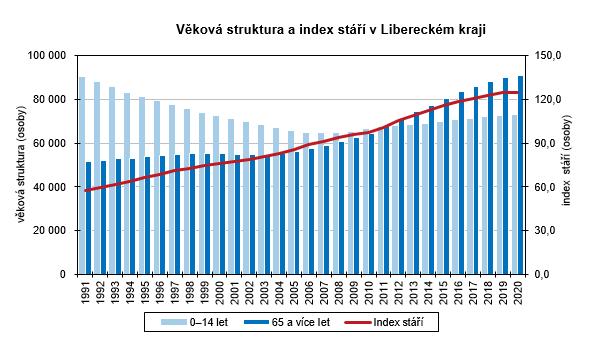 Graf - Věková struktura a index stáří v Libereckém kraji