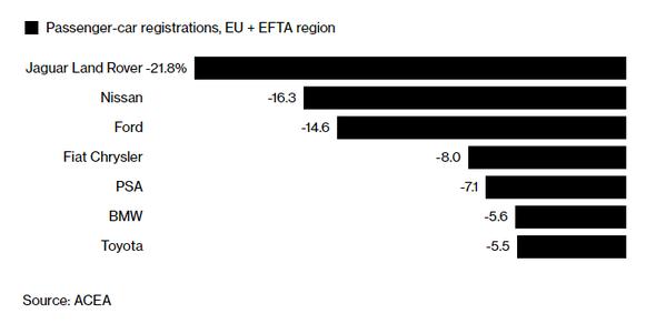 Procentuální pokles registrací vozů na územích EU a EFTA za březen 2018