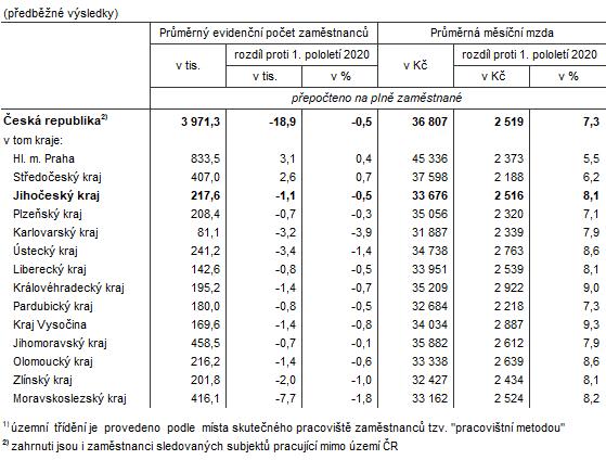 Tab. 1 Zaměstnanci a mzdy v ČR a krajích v 1. pololetí 20211)