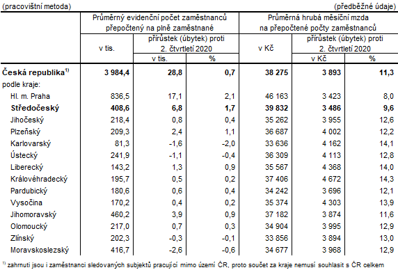 Počet zaměstnanců a průměrné hrubé měsíční mzdy v krajích ČR ve 2. čtvrtletí 2021