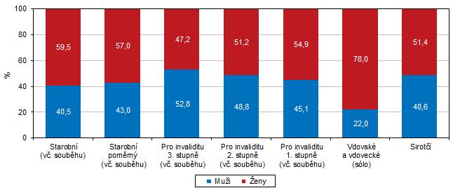 Graf 1 Příjemci důchodů podle pohlaví a druhu pobíraného důchodu v kraji v prosinci 2020