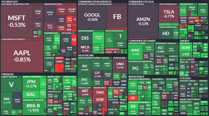 S&P 500 - 10. března 2021