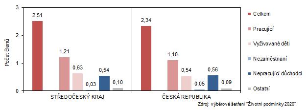 Průměrný počet členů domácnosti celkem a podle ekonomické aktivity v roce 2020