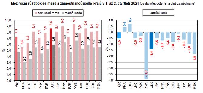 Meziroční růst/pokles mezd a zaměstnanců podle krajů v 1. až 2. čtvrtletí 2021 (osoby přepočtené na plně zaměstnané)