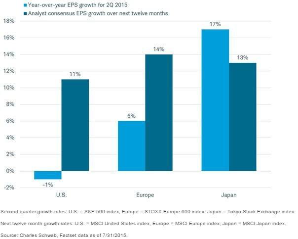 Meziroční výnos na akcii v porovnání s očekáváním v následujících dvanácti měsících