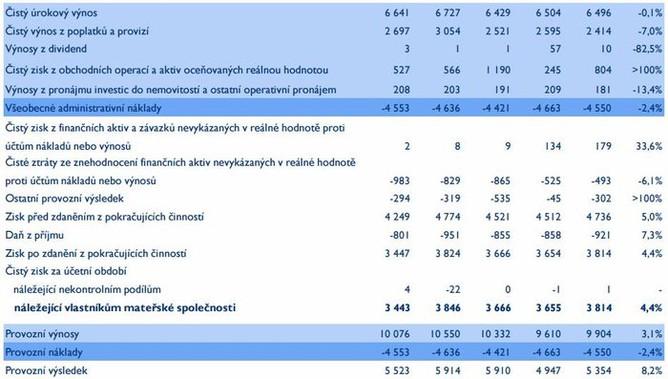 Česká spořitelna - hospodářské výsledky (3Q2015)