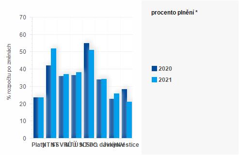 Graf - Graf - Výdaje státního rozpočtu k 30. dubnu - Plnění