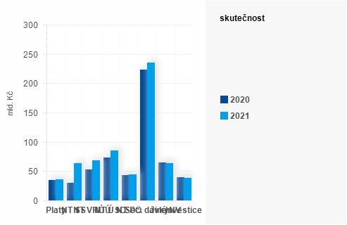 Graf - Graf - Výdaje státního rozpočtu k 30. dubnu 2021 - Skutečnost