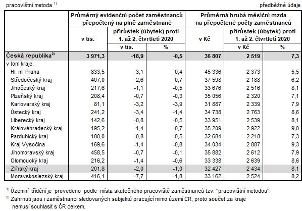 Tabulka 2: Počet zaměstnanců a průměrné hrubé měsíční mzdy v krajích ČR v 1. až 2. Q 2021