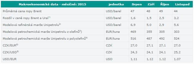 Unipetrol - modelové marže (listopad 2015)